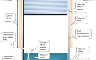 Что нужно для дачного водопровода?